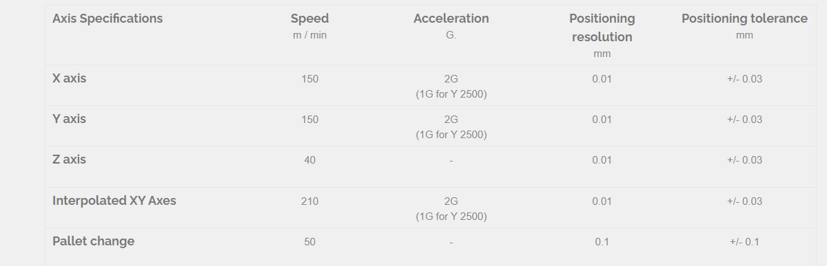 Axes Specifications
